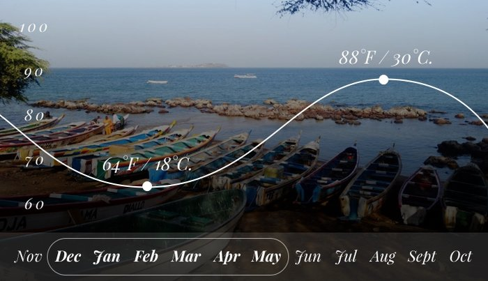 Weather Map of Dakar